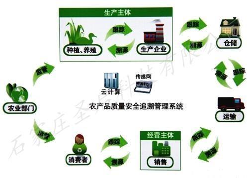 农产品质量安全追溯系统\水肥一体化|专业农业物联网公司