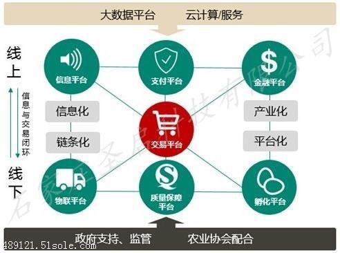 现代农业网上交易平台\农产品电子商务系统 水肥一体化