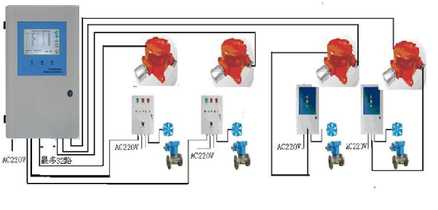 HMX710氨气泄漏监测系统