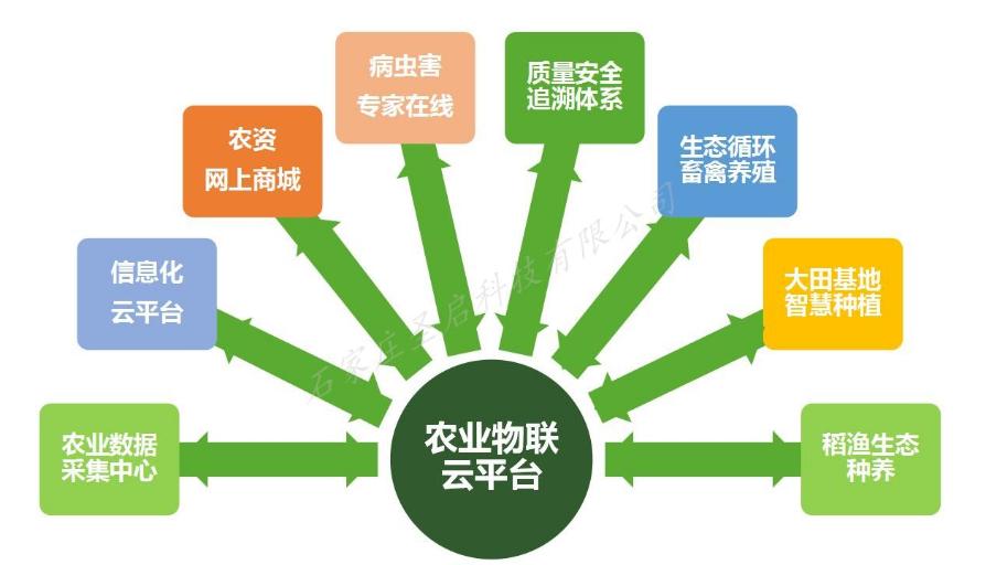 圣启SQ智慧农业信息化综合服务云平台