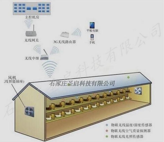 圣启SQ动物养殖舍环境综合监测与控制系统