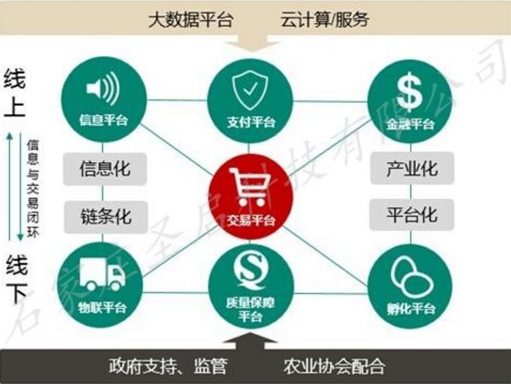 现代农业网上交易平台\农产品电子商务系统 圣启农业物联网公司