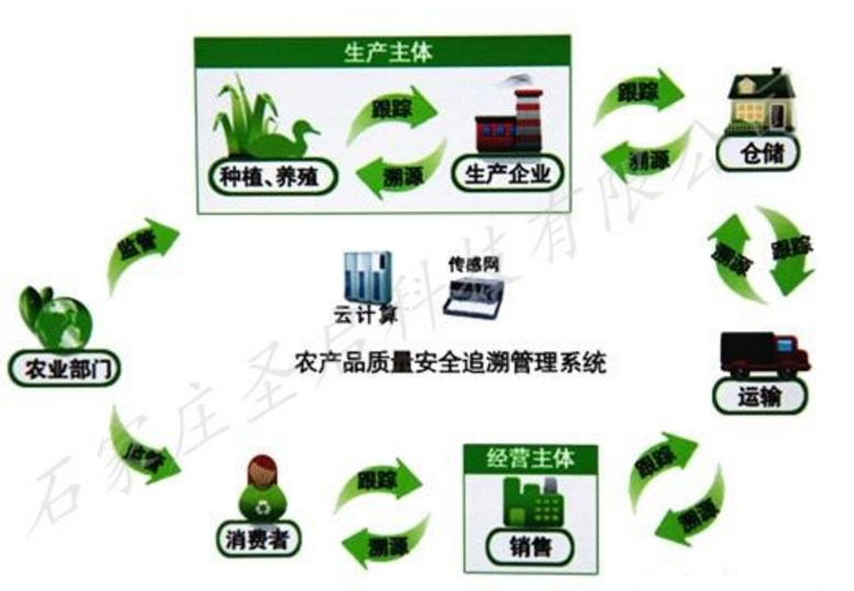 圣启SQ农产品质量安全追溯系统\专业农业物联网公司