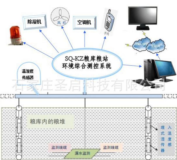圣启SQ-KZ粮库粮站温湿度环境监测控制系统