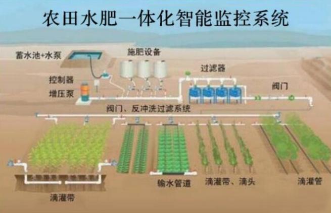 圣启SQ农田水肥一体化智能监控系统