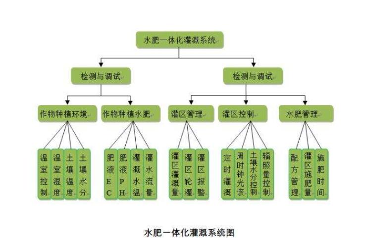 圣启SQ水肥一体化智能灌溉系统