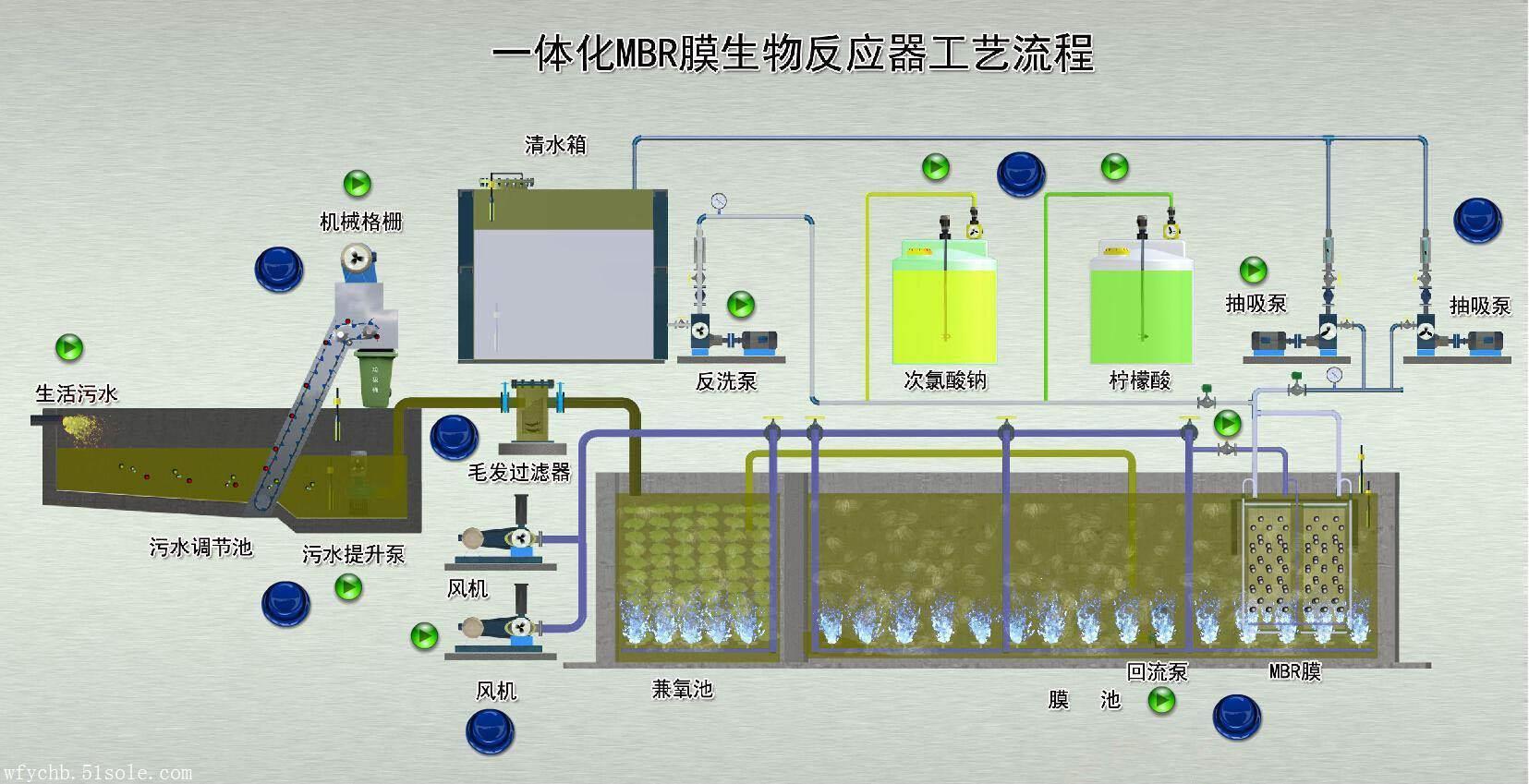 WSZ-AO型地埋式一体化污水处理设备主要由调节池、厌氧池、好氧池、沉淀池、污泥池、消毒池组成。   调节池:WSZ-AO系列调节时间为6小时。   厌氧池:WSZ-AO系列厌氧池污水在池内的停留时间 2小时,填料为弹性立体填料,填料比表面积为200m2/m3。   好氧池:WSZ-AO系列生物接触氧化他,污水在池内的停留时间为3-6小时,填料为弹性立体填料,填料比表面积为200m2/m3。   二沉池:WSZ-AO系列二沉池为旋流式沉淀池,表面负荷为1.