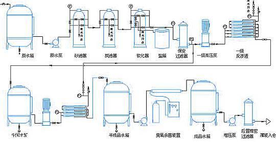 首页 潍坊一辰环保水处理设备有限公司 新闻资讯 贵州/贵阳养猪废水