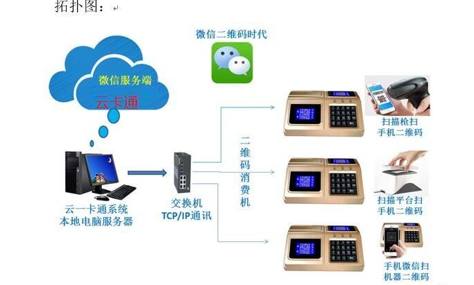 云卡通食堂刷卡机支持指纹消费、二维码消费、刷卡消费三合一