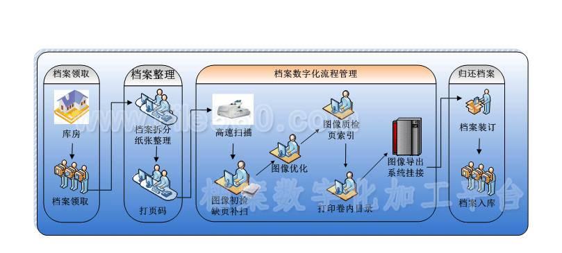 广州好档家档案管理系统平台
