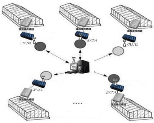 大棚控制系统 智能温室远程无线电脑监控管理系统
