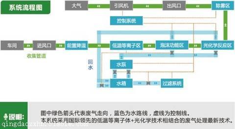 青岛兆星环保废气净化一体机(活性炭/uv光氧)图图纸塔cad精馏图片