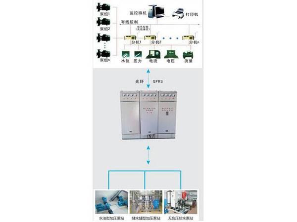 SQL-WB泵站远程监控系统