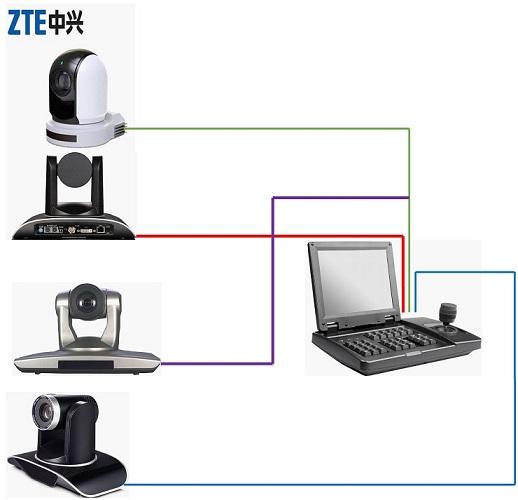 中兴可视会议中控键盘 中兴视频会议摄像机8寸SDI可视化键盘