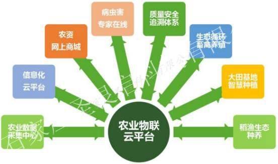智慧农业物联网整体解决方案PPT 温室大棚环境远程控制