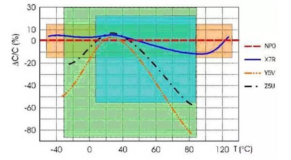 高压瓷片电容器的材质特性