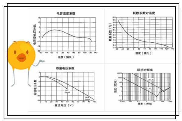 电容器的主要特性参数