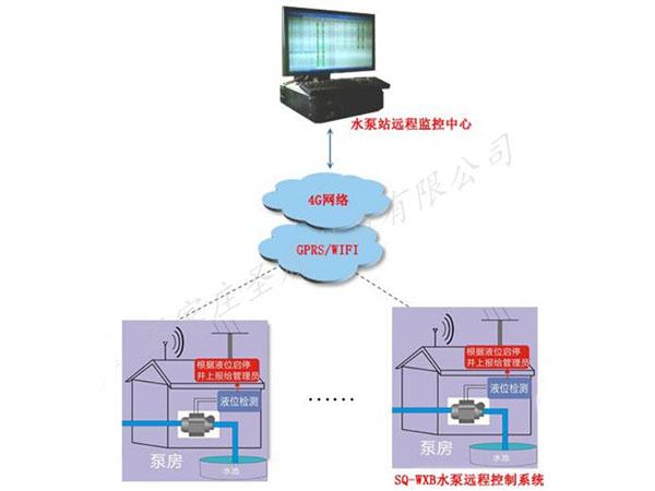 水泵/深井泵远程无线控制监测系统
