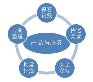 档案扫描数字化外包服务公司