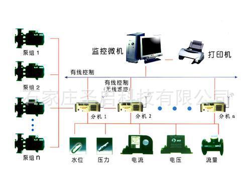 污水泵站自动化远程监控系统 排水泵无人值