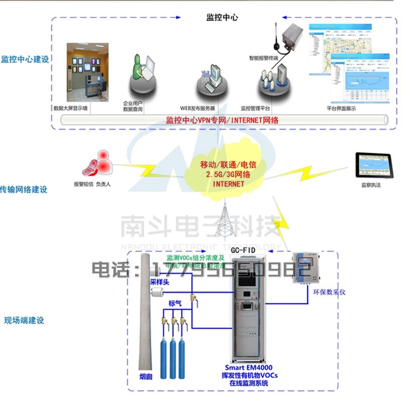 挥发性有机物 VOC在线监测系统