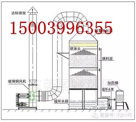 河南喷漆废气处理,焦作喷涂废气处理方案,厂家,设备,公司