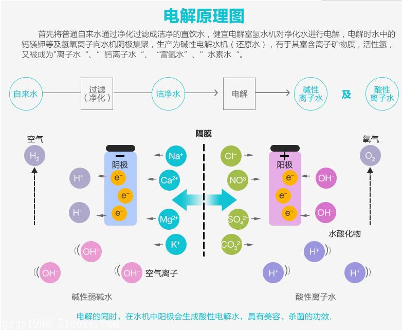 黑龙江健康坊离子水机供应商健宜电解还原水机厂家