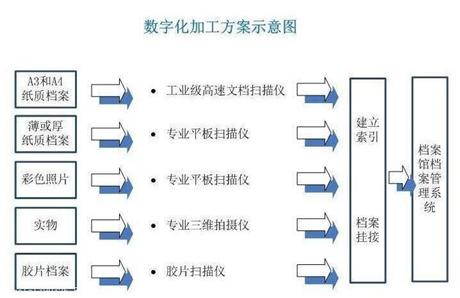 广州档案数字化扫描服务厂家 档案数字化扫描哪家好