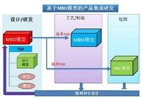 SOLIDWORKS上海代理/正版SOLIDWORKS价格/软件培训咨询生信科技