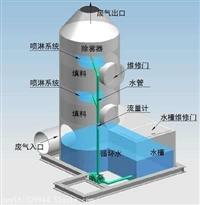 宁波喷漆车间废气处理设备 除尘设备 喷淋塔 活性炭吸附箱