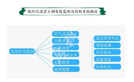 大棚温湿度自动监测 控制系统 温室物联网系统 远程控制