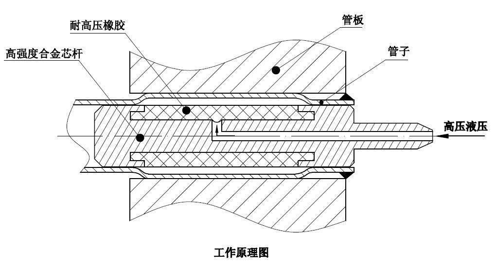 冷凝器管板液压胀管机 高压加热器专用设备 stk深圳思图片