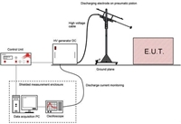 300kV ESD静电测试系统