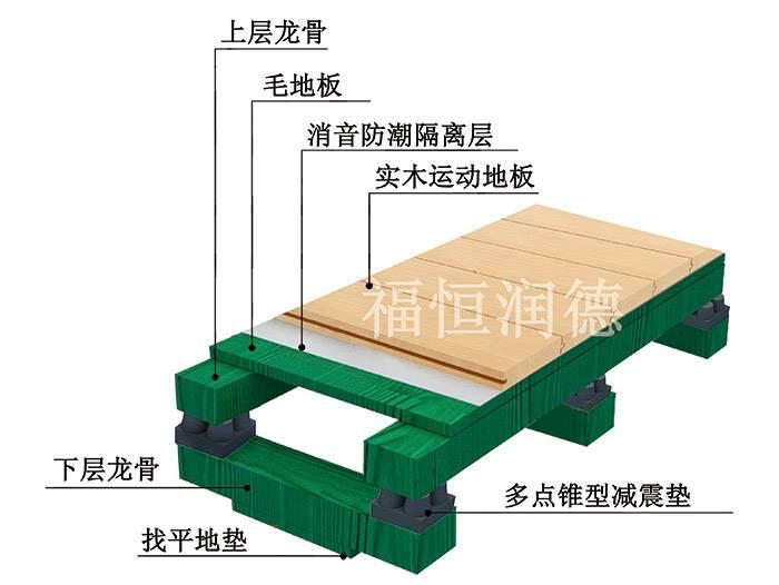 双龙骨篮球场木地板厂家