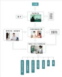医院订餐系统 病人订餐系统 营养订餐系统 病房订餐系统