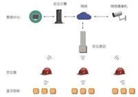 鹤壁地铁施工人员定位系统/设备安装公司