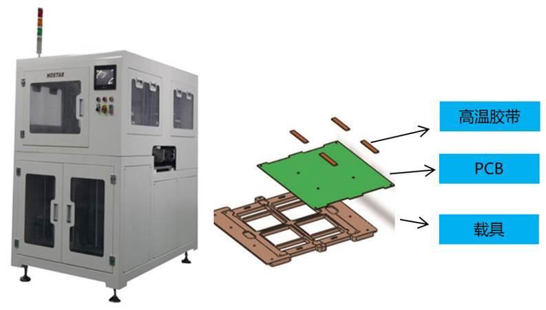 PCB自动植板贴高温胶带机