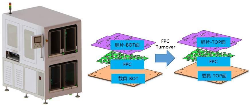 PCB自动拆翻贴机