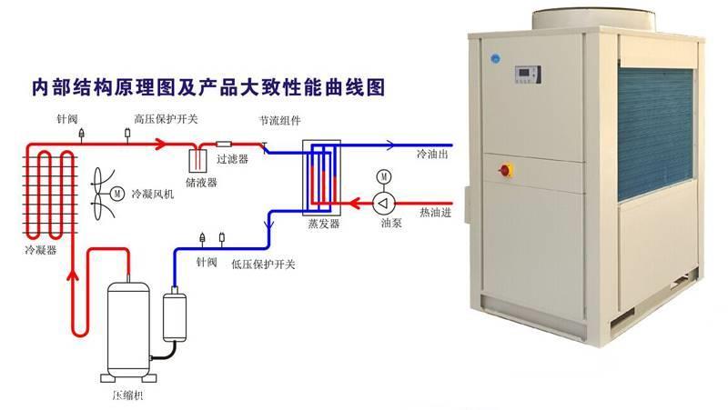 浦东冷油机维修保养公司---油冷机容易出现的四个故障