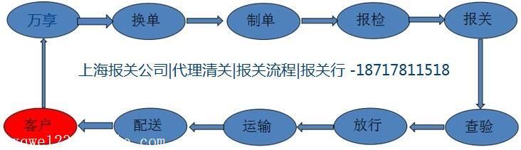韩国搬迁设备进口清关代理