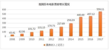 电影怎么赚钱----抓住2018中国院线电影投资主流