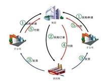 中山市管家婆软件招商中心工厂软件销售中心
