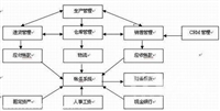 中山市沙溪镇用友服装版管理软件有限公司