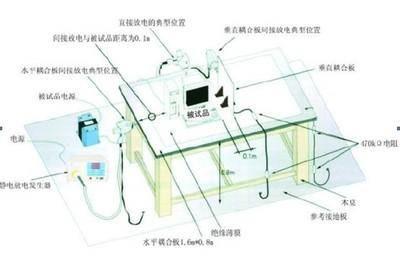 静电放电技术指标
