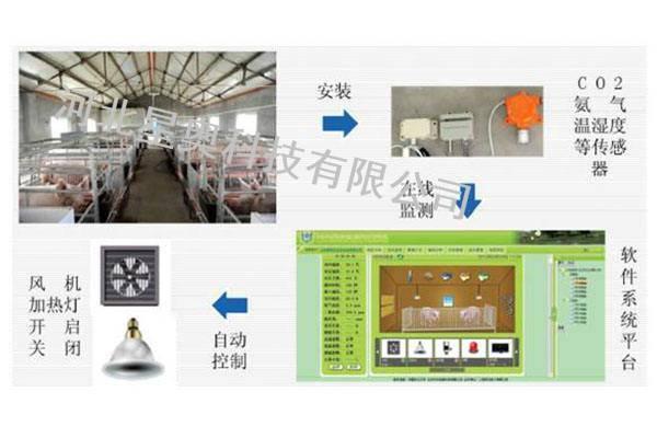 动物养殖舍环境综合监控系统,畜禽养殖环境智能测控系统