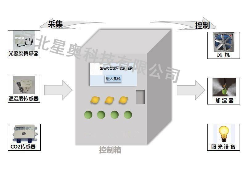 星奥食用菌生产环境智能监控系统,菌菇房环境远程集中监控系统