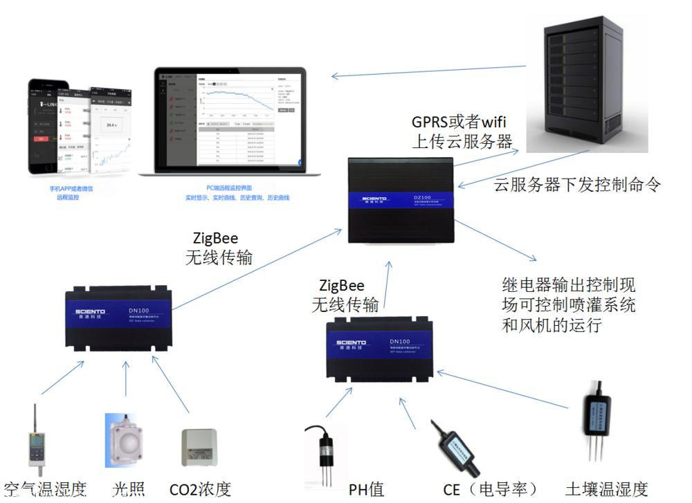 智能农业大棚环境监控系统,温室监控物联网云平台
