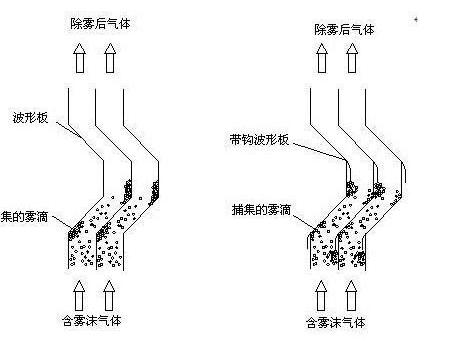 不锈钢除雾器在脱硫塔内的实际应用原理