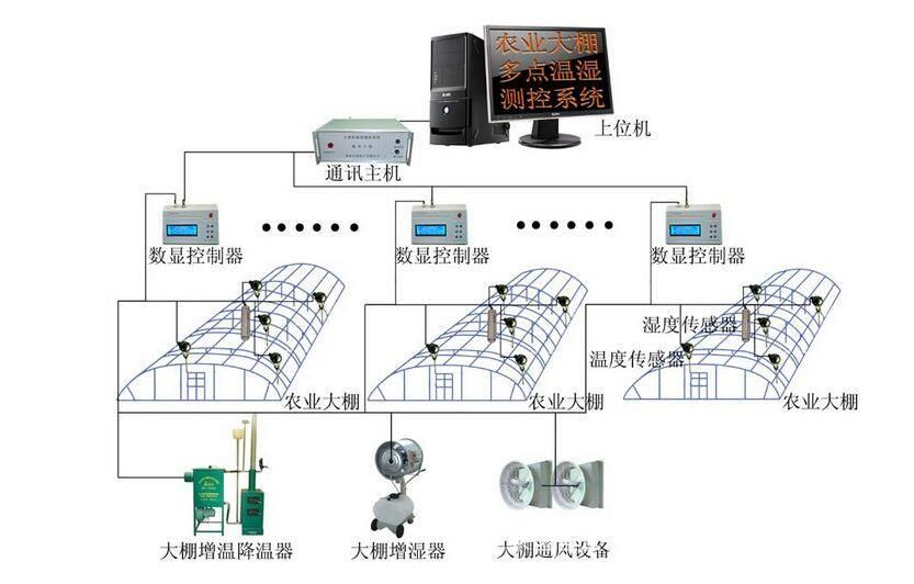 智能大棚控制系统,温室控制系统,智慧农业物联网解决方案