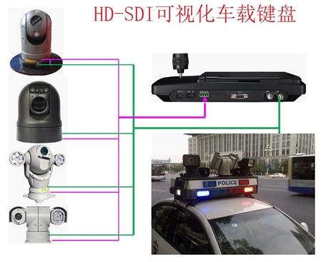 SDI车载键盘 派尼珂8寸屏SDI可视化车载/会议专用控制键盘
